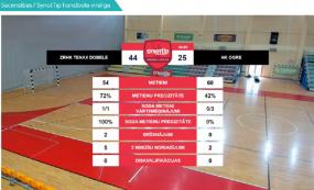 """""""Tenax"""" iegūst Latvijas čempionu kausu handbolā"""